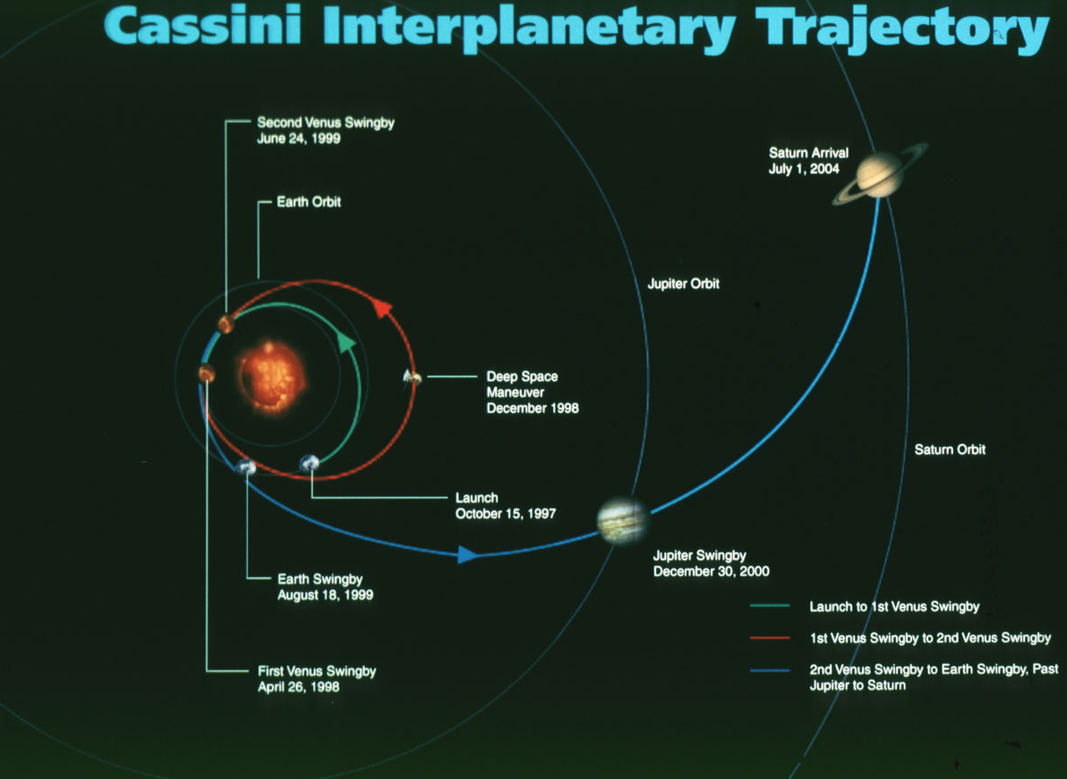 A map of Cassini's trip through the solar system